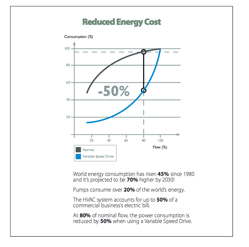 How variable speed pumps reduce power usage