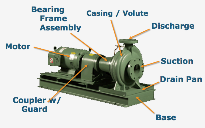 Base mounted end suction pumps