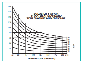 Solubility of Air in Water at Standard Temp and Pressure
